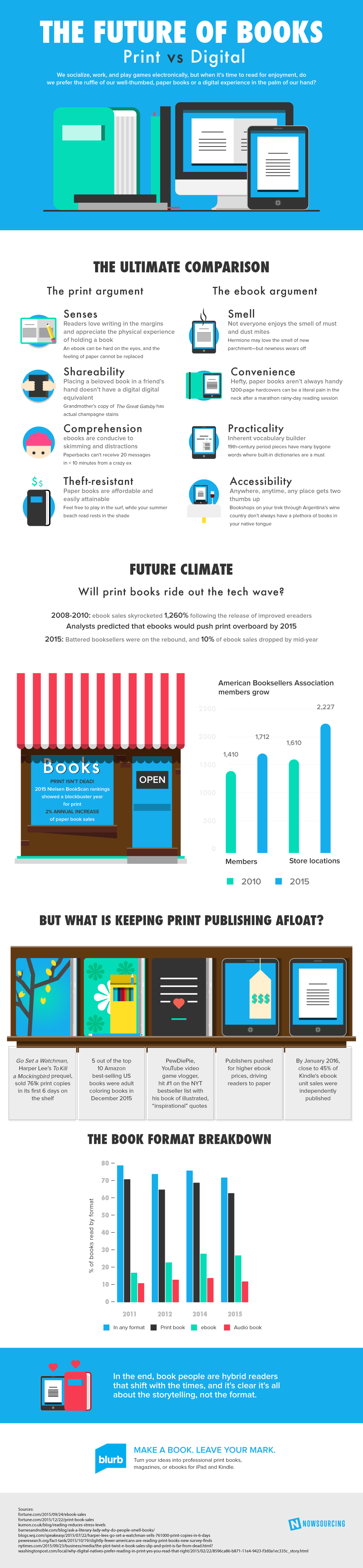 The Future of Books - Print Vs Digital